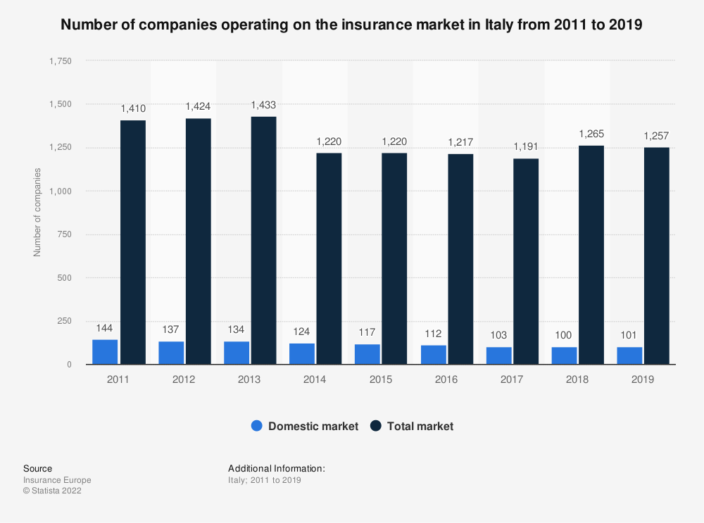 Italy Number Of Insurance Companies 2011 2018 Statista