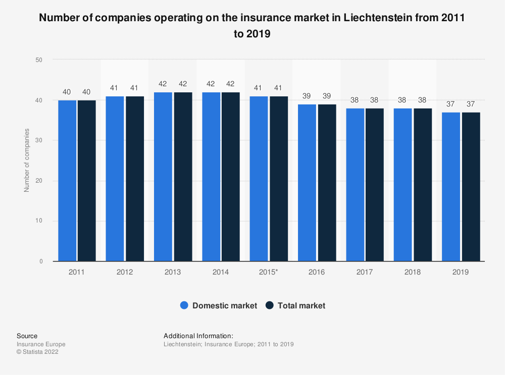 Statistic: Number of companies operating on the insurance market in Liechtenstein from 2011 to 2018 | Statista