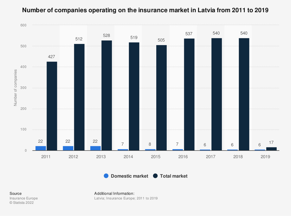 Statistic: Number of companies operating on the insurance market in Latvia from 2011 to 2017 | Statista