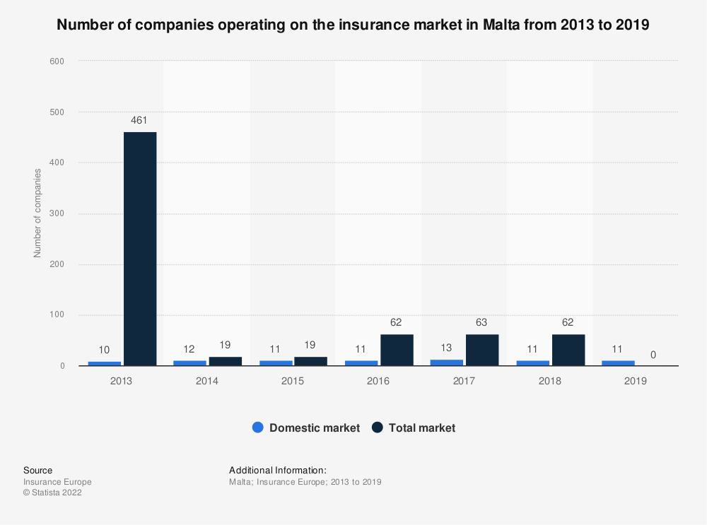 Statistic: Number of companies operating on the insurance market in Malta from 2013 to 2018 | Statista