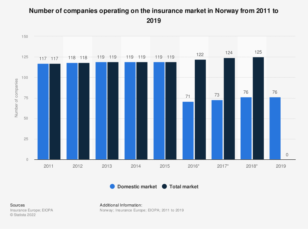 Statistic: Number of companies operating on the insurance market in Norway from 2011 to 2015 | Statista