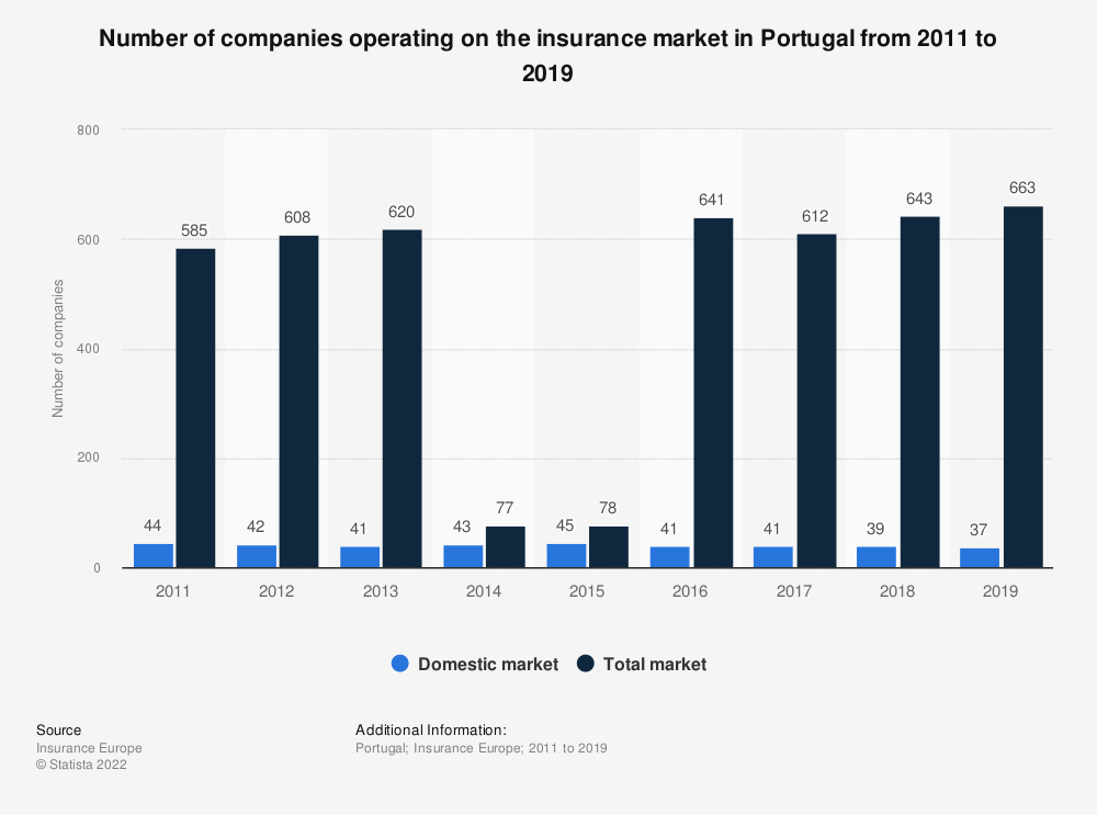 Statistic: Number of companies operating on the insurance market in Portugal from 2011 to 2018 | Statista