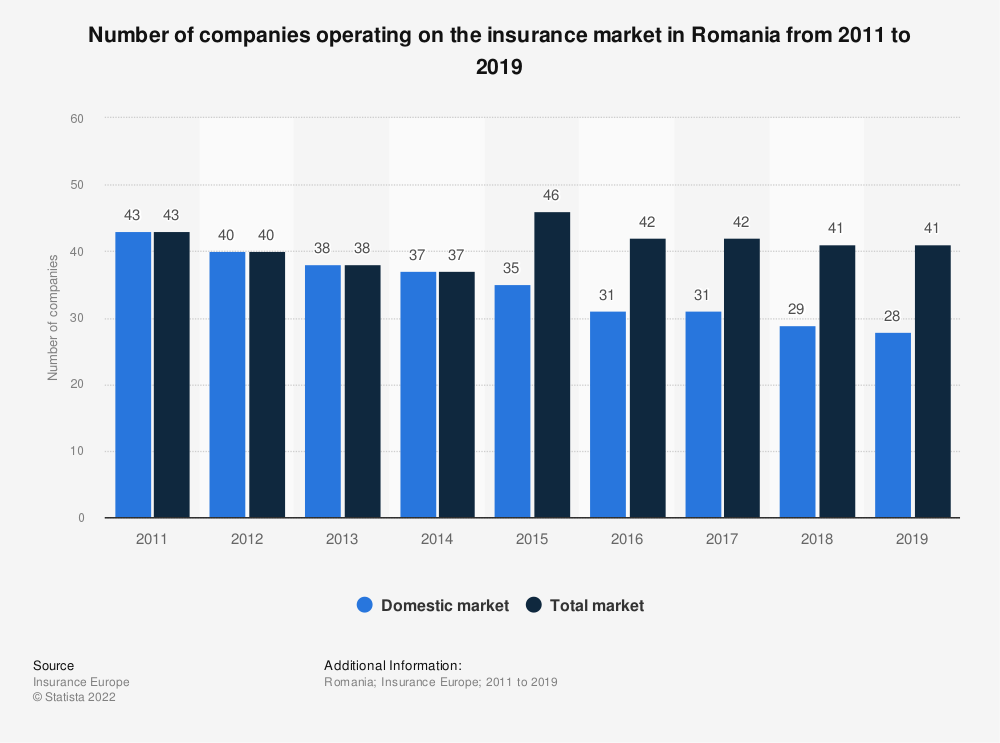Statistic: Number of companies operating on the insurance market in Romania from 2011 to 2017 | Statista