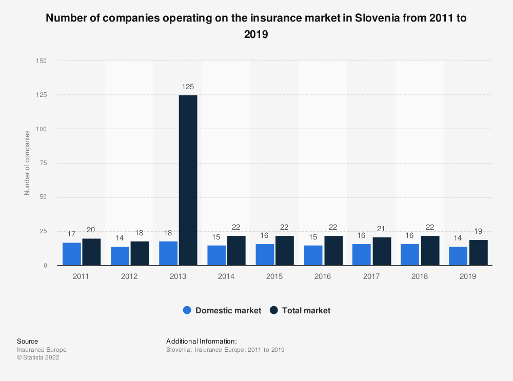 Statistic: Number of companies operating on the insurance market in Slovenia from 2011 to 2017 | Statista