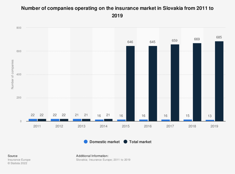 Statistic: Number of companies operating on the insurance market in Slovakia from 2011 to 2017 | Statista