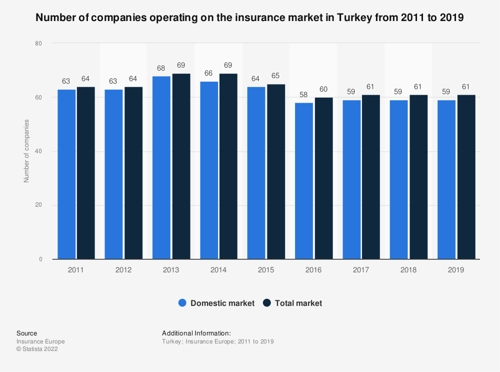 Statistic: Number of companies operating on the insurance market in Turkey from 2011 to 2018 | Statista