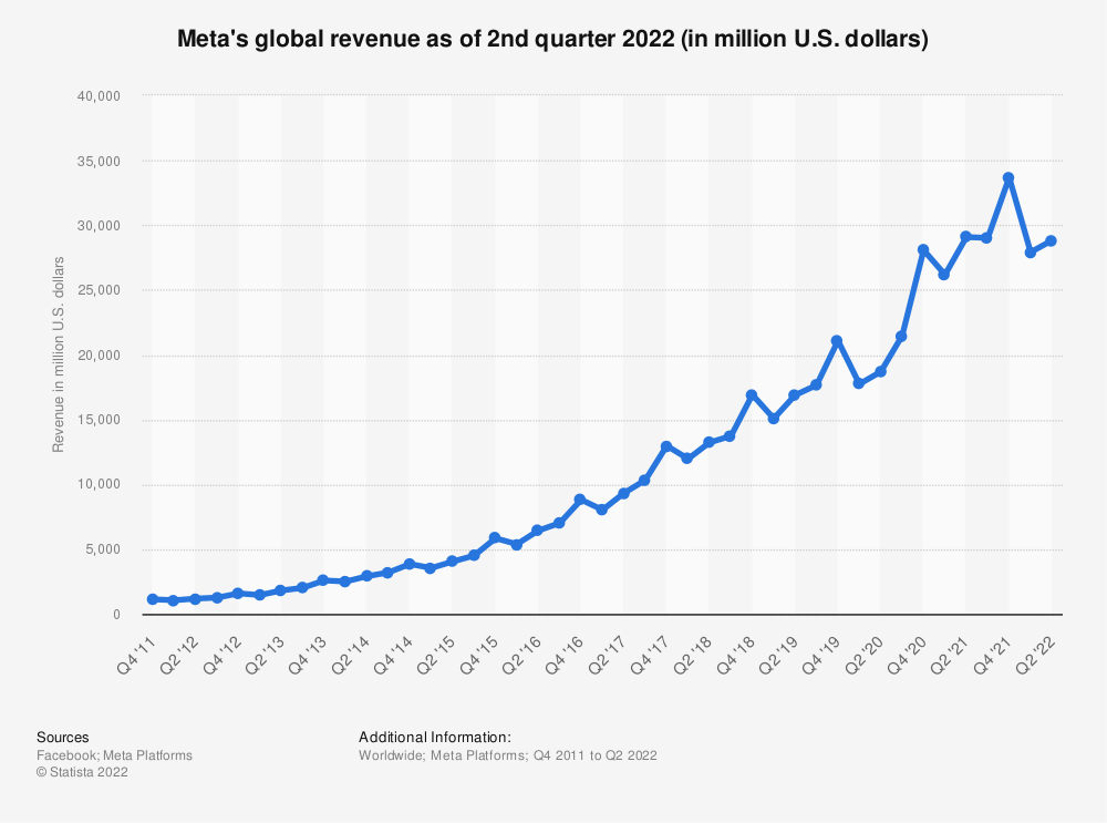 Statistic: Facebook's global revenue as of 3rd quarter 2018 (in million U.S. dollars) | Statista