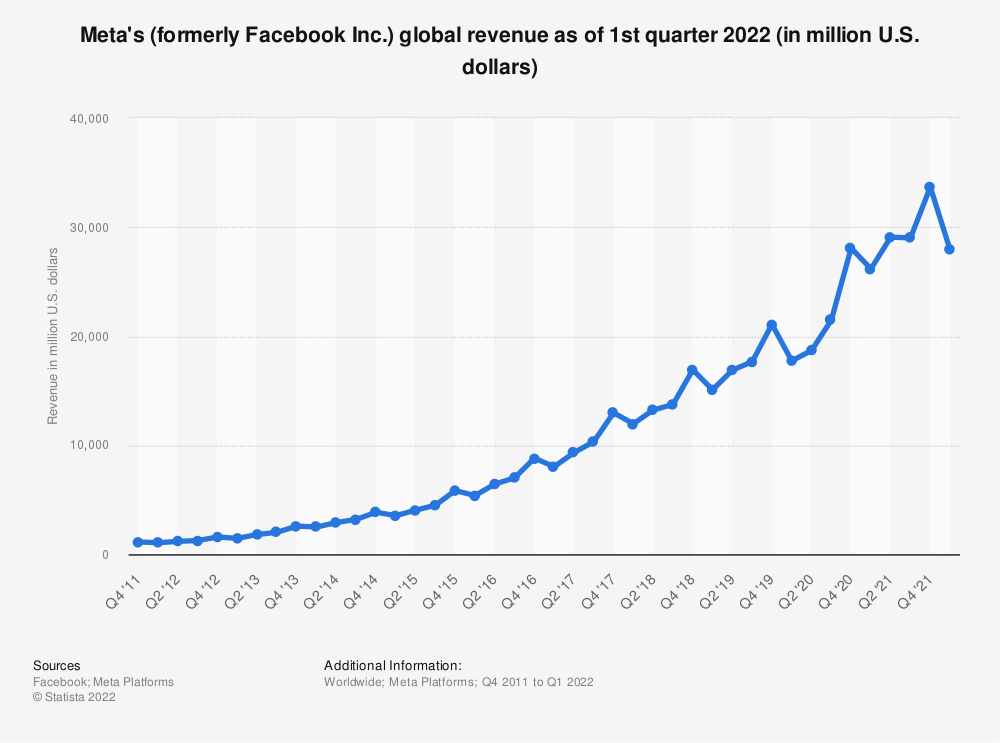 Statistic: Facebook's global revenue as of 1st quarter 2020 (in million U.S. dollars) | Statista