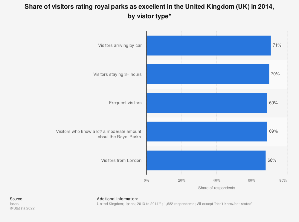 Statistic: Share of visitors rating royal parks as excellent in the United Kingdom (UK) in 2014, by vistor type*   Statista