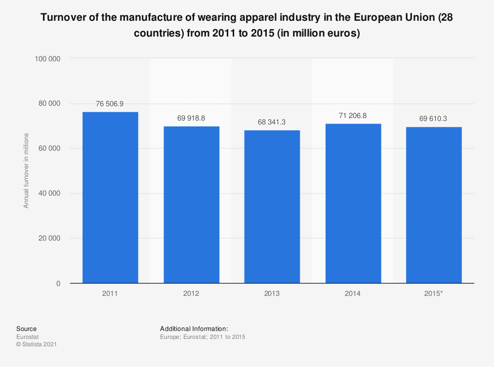 Statistic: Turnover of the manufacture of wearing apparel industry in the European Union (28 countries) from 2011 to 2015 (in million euros) | Statista