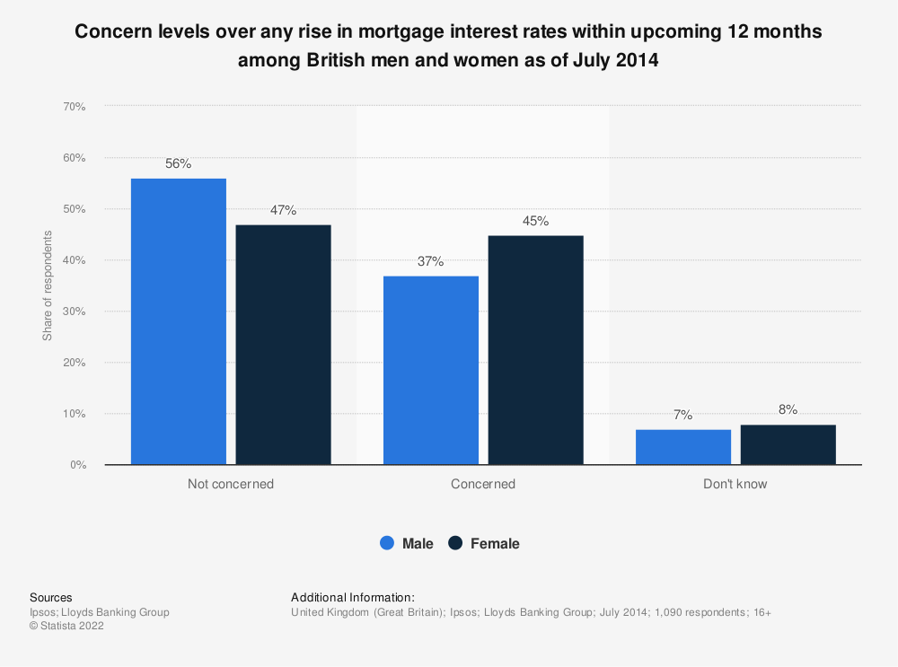 Statistic: Concern levels over any rise in mortgage interest rates within upcoming 12 months among British men and women as of July 2014 | Statista
