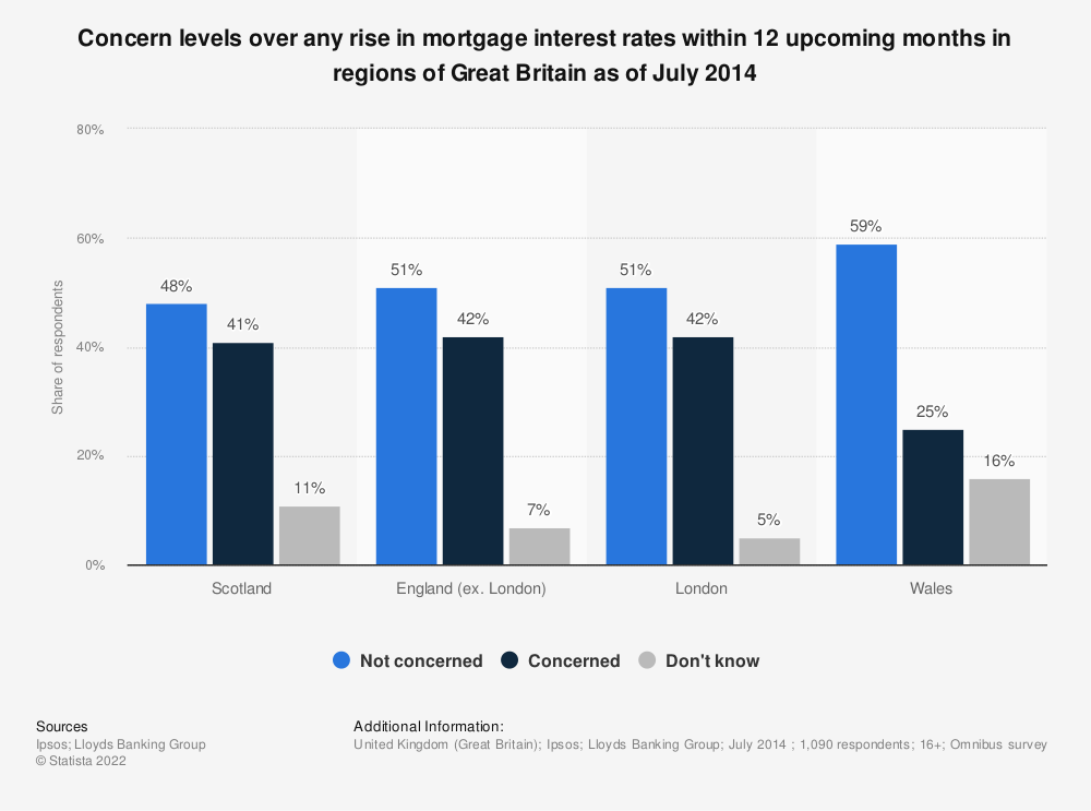 Statistic: Concern levels over any rise in mortgage interest rates within 12 upcoming months in regions of Great Britain as of July 2014 | Statista