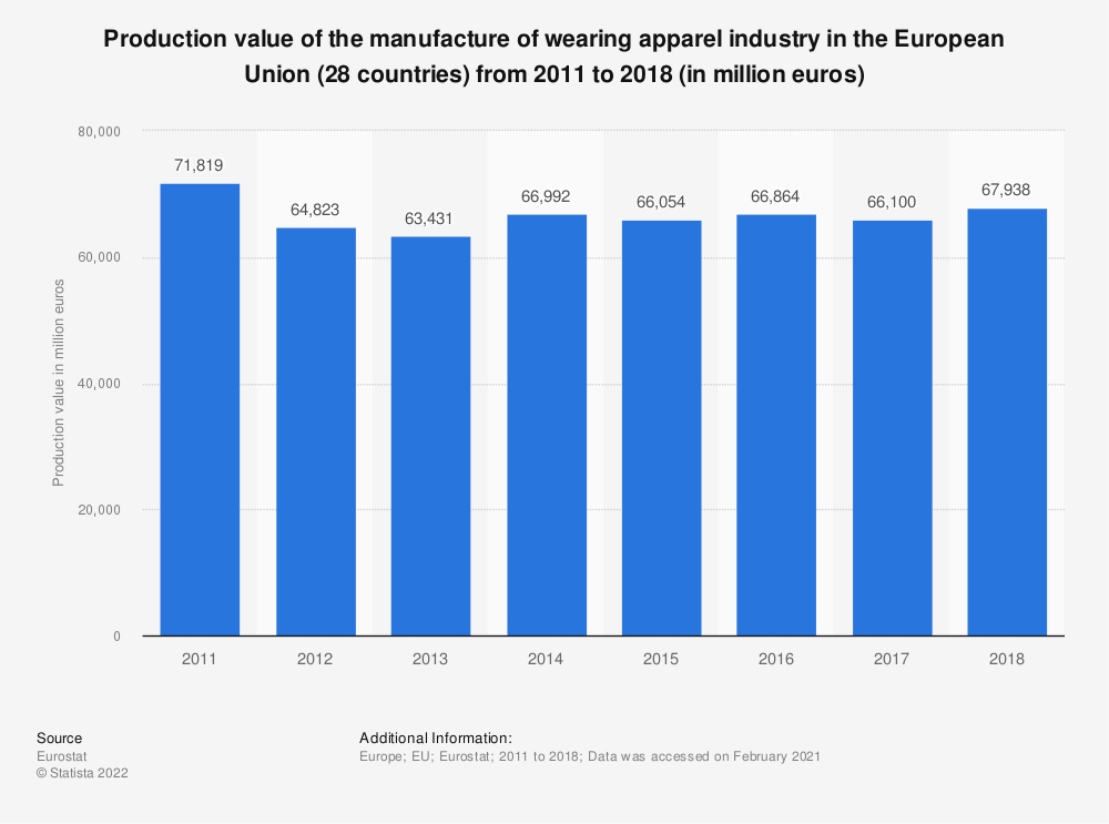 Statistic: Production value of the manufacture of wearing apparel industry in the European Union (28 countries) from 2011 to 2018 (in million euros) | Statista