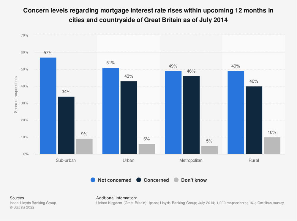 Statistic: Concern levels regarding mortgage interest rate rises within upcoming 12 months in cities and countryside of Great Britain as of July 2014 | Statista