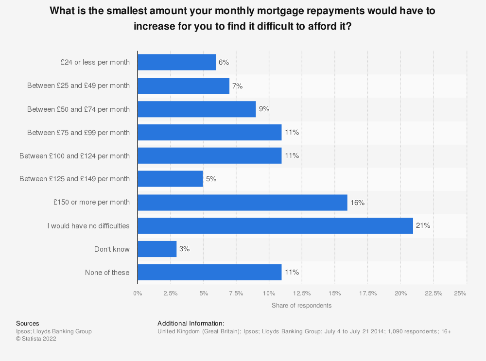 Statistic: What is the smallest amount your monthly mortgage repayments would have to increase for you to find it difficult to afford it? | Statista