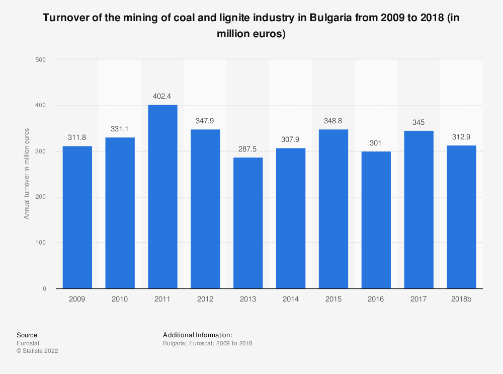 Statistic: Turnover of the mining of coal and lignite industry in Bulgaria from 2008 to 2017 (in million euros) | Statista