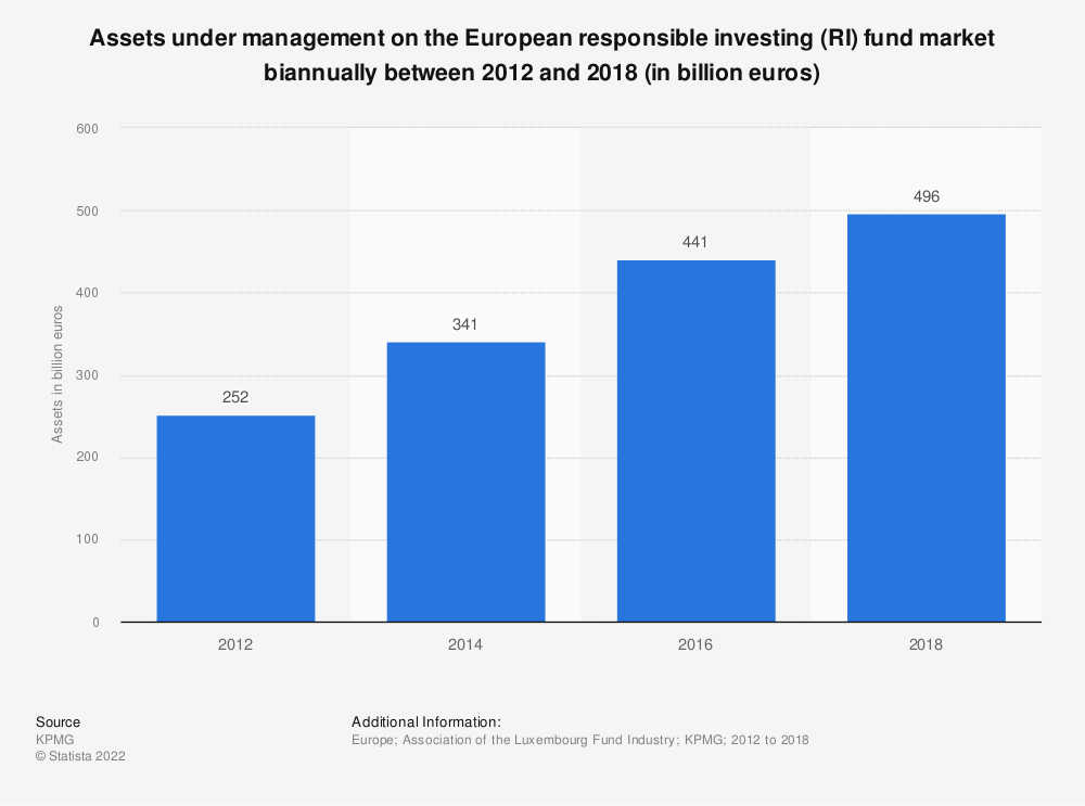 Statistic: Assets under management on the European responsible investing (RI) fund market biannually between 2012 and 2018 (in billion euros) | Statista