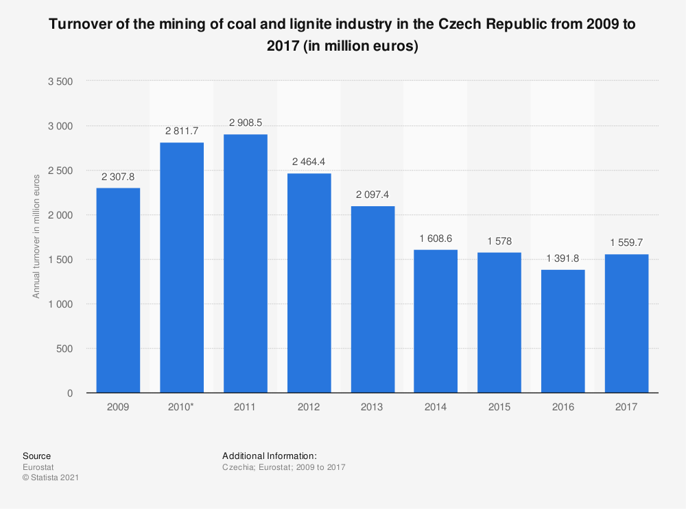 Statistic: Turnover of the mining of coal and lignite industry in the Czech Republic from 2009 to 2017 (in million euros) | Statista