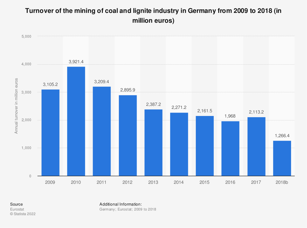 Statistic: Turnover of the mining of coal and lignite industry in Germany from 2008 to 2017 (in million euros) | Statista