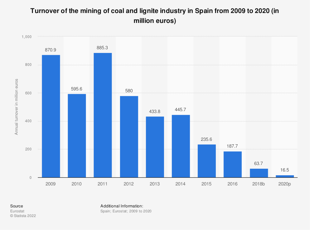 Statistic: Turnover of the mining of coal and lignite industry in Spain from 2008 to 2017 (in million euros) | Statista