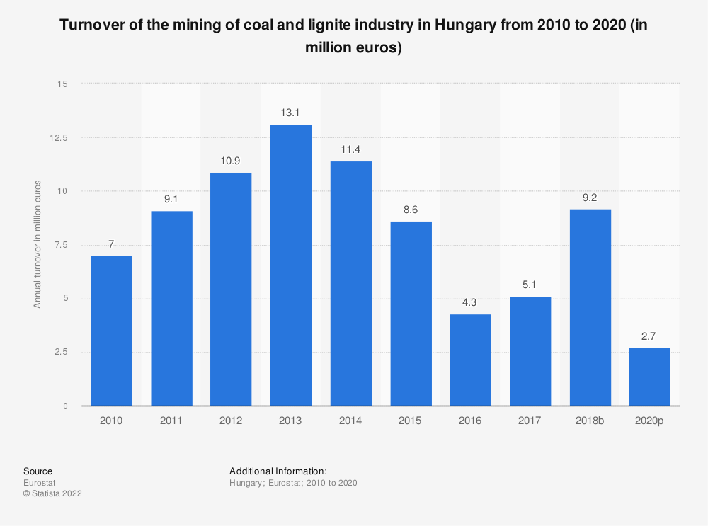 Statistic: Turnover of the mining of coal and lignite industry in Hungary from 2008 to 2017 (in million euros) | Statista