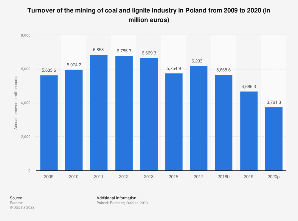Statistic: Turnover of the mining of coal and lignite industry in Poland from 2008 to 2017 (in million euros) | Statista