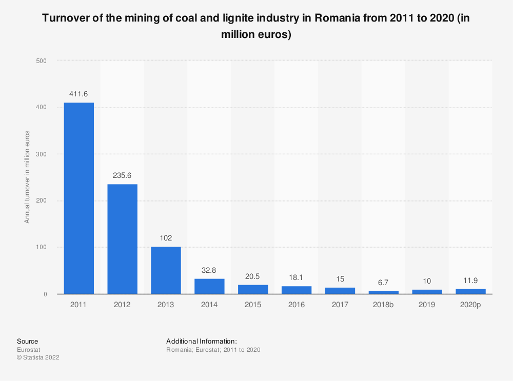 Statistic: Turnover of the mining of coal and lignite industry in Romania from 2008 to 2017 (in million euros)   Statista