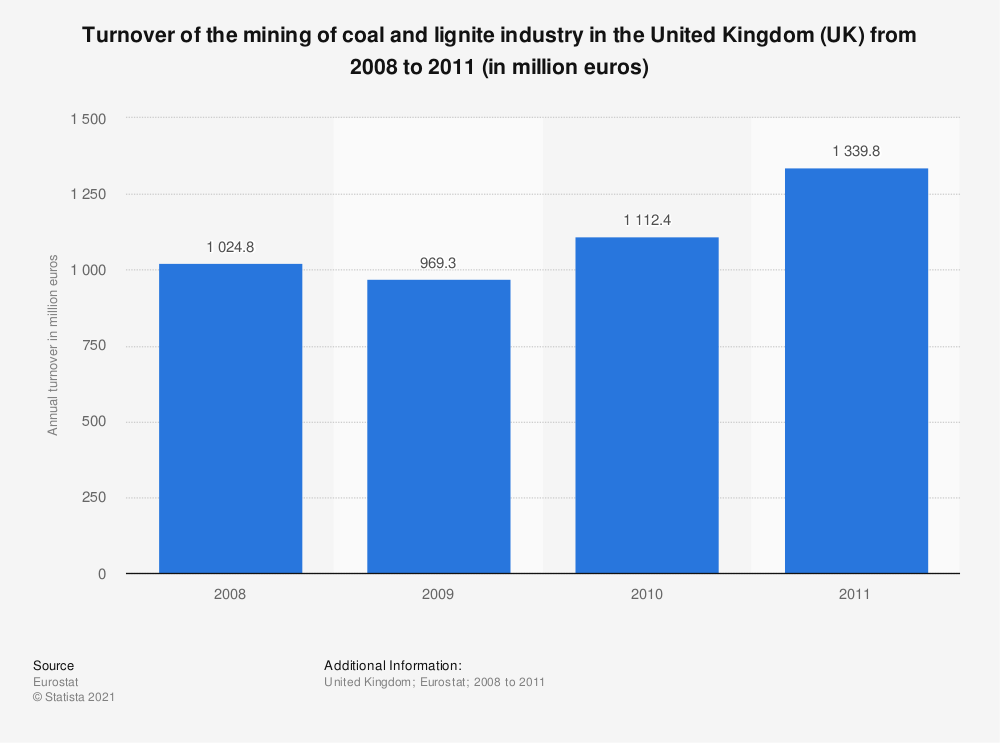 Statistic: Turnover of the mining of coal and lignite industry in the United Kingdom (UK) from 2008 to 2011 (in million euros) | Statista
