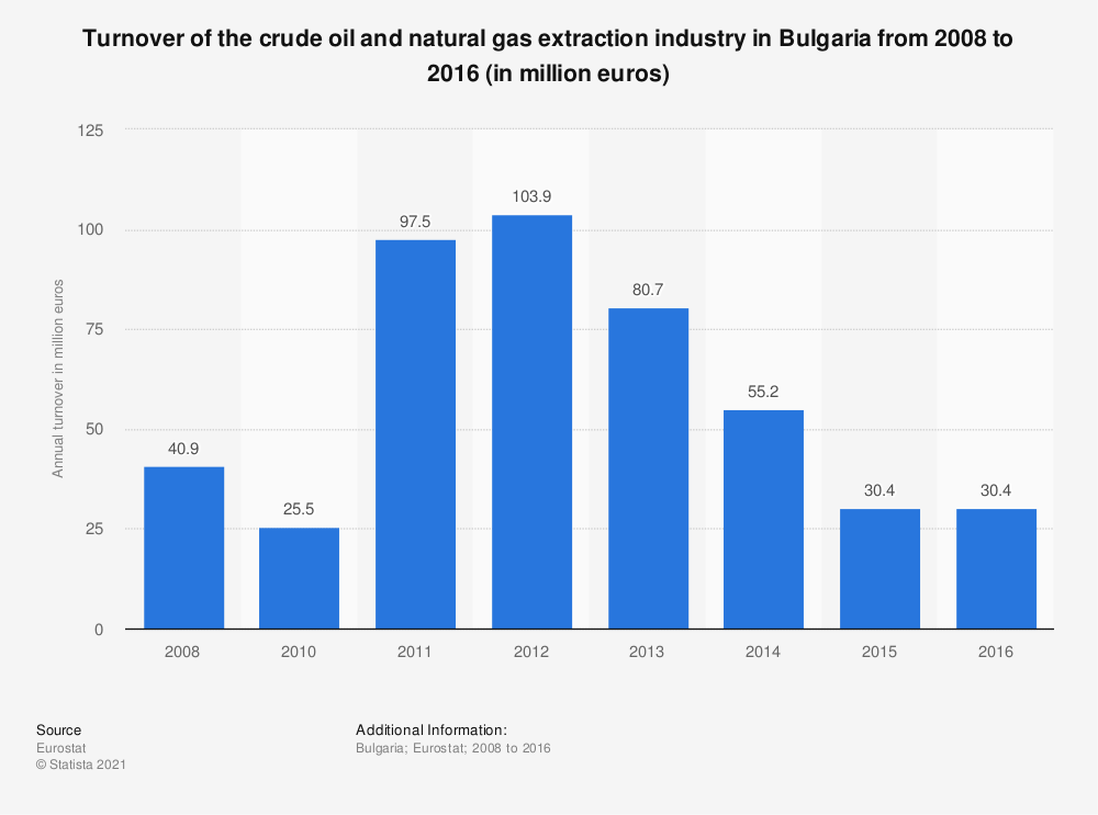 Statistic: Turnover of the crude oil and natural gas extraction industry in Bulgaria from 2008 to 2016 (in million euros) | Statista