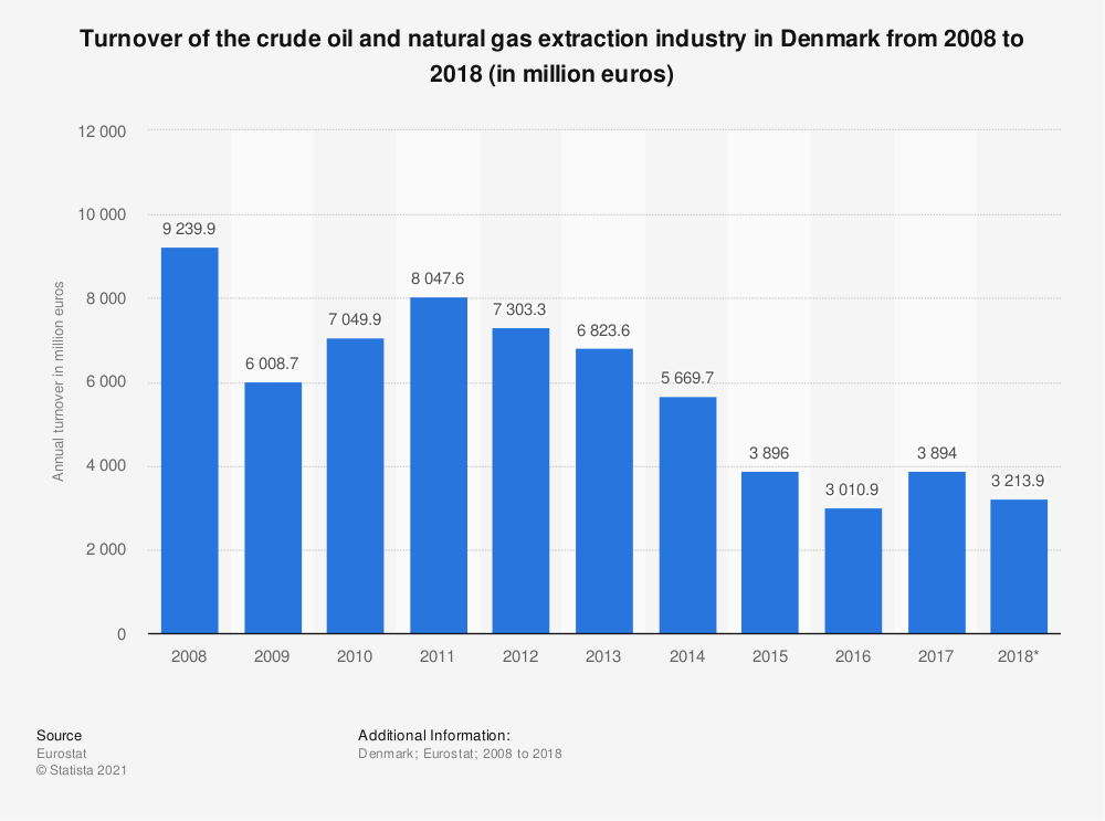 Statistic: Turnover of the crude oil and natural gas extraction industry in Denmark from 2008 to 2018 (in million euros) | Statista