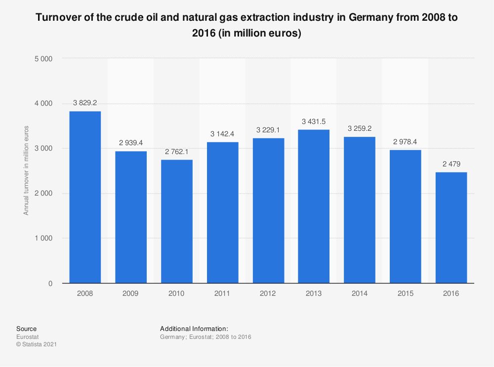 Statistic: Turnover of the crude petroleum and natural gas extraction industry in Germany from 2008 to 2014 (in million euros) | Statista