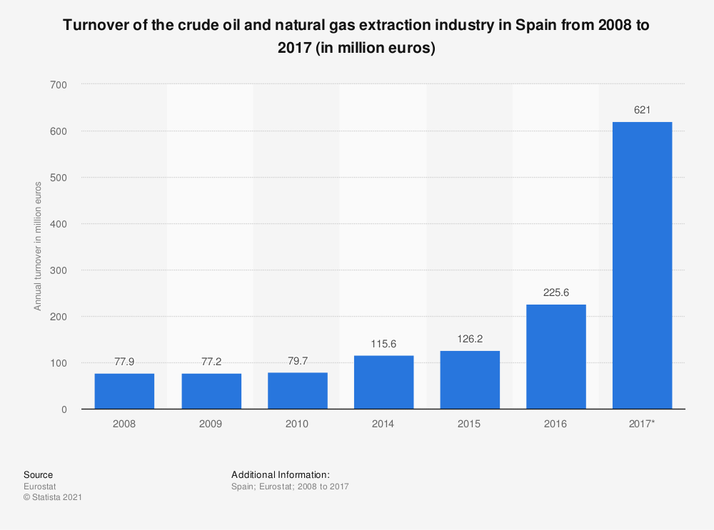 Statistic: Turnover of the crude oil and natural gas extraction industry in Spain from 2008 to 2017 (in million euros) | Statista