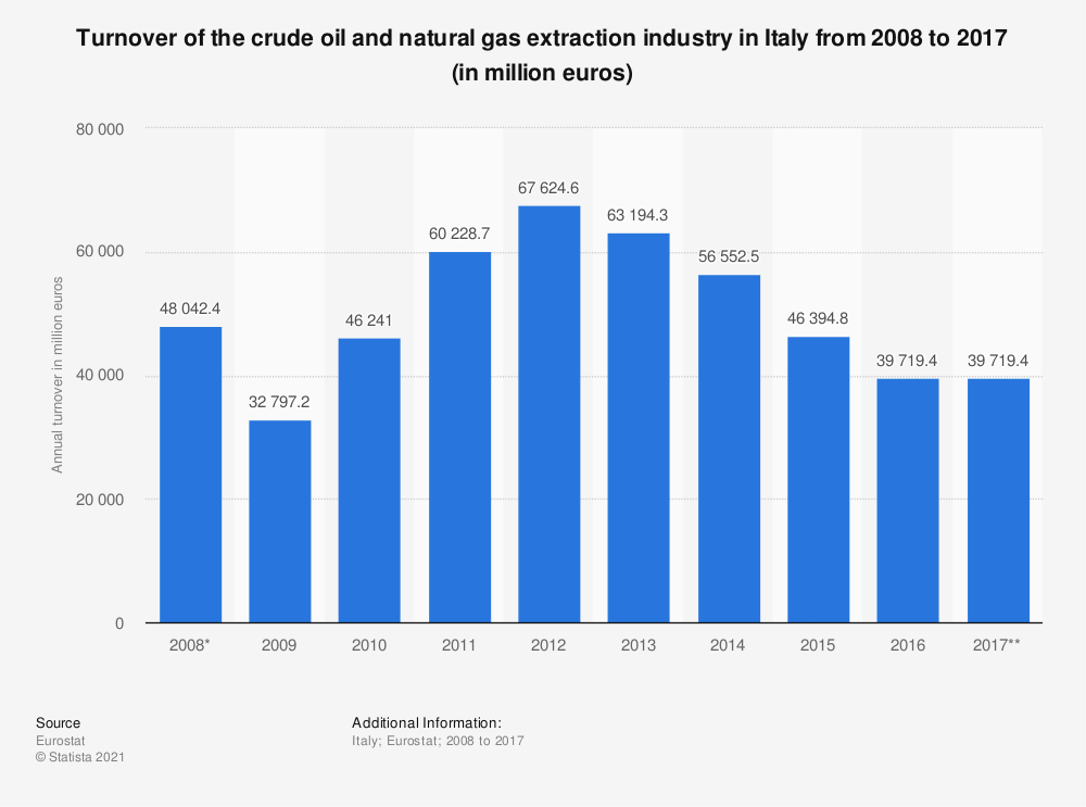 Statistic: Turnover of the crude oil and natural gas extraction industry in Italy from 2008 to 2017 (in million euros) | Statista