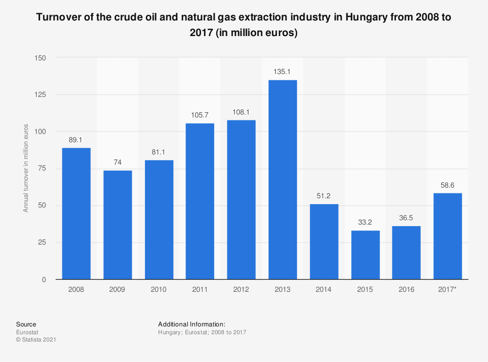 Statistic: Turnover of the crude oil and natural gas extraction industry in Hungary from 2008 to 2017 (in million euros) | Statista