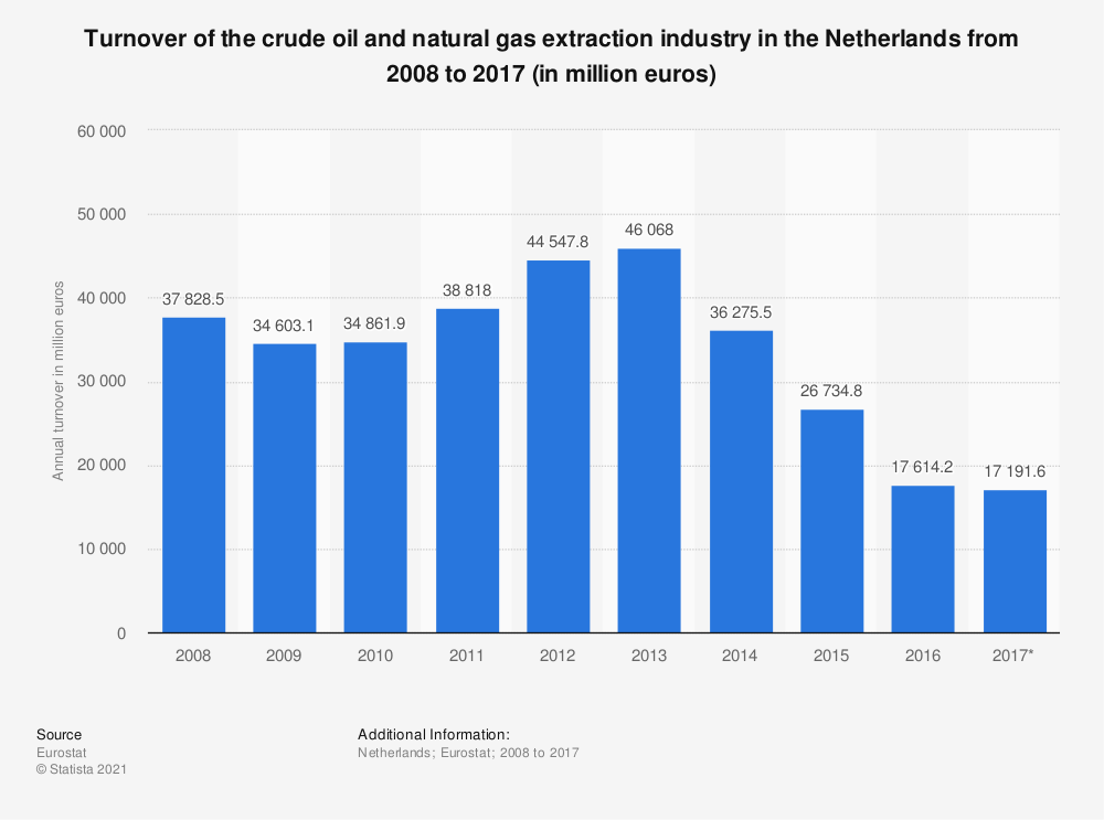 Statistic: Turnover of the crude oil and natural gas extraction industry in the Netherlands from 2008 to 2017 (in million euros) | Statista