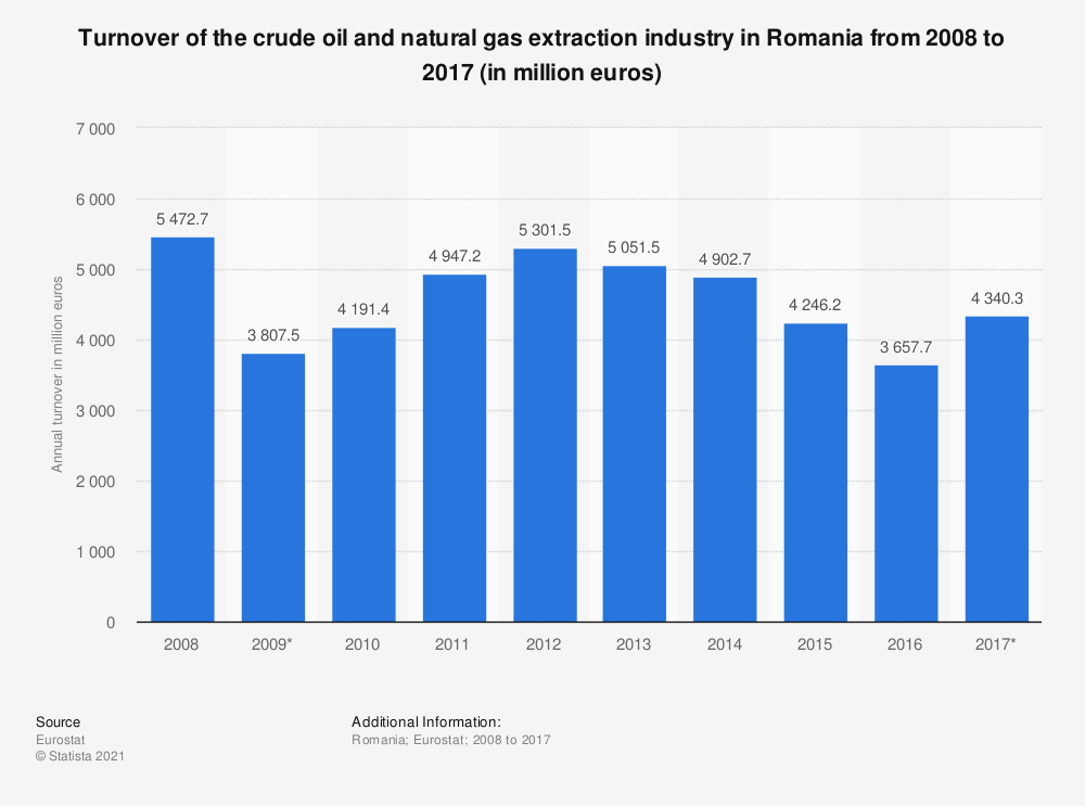 Statistic: Turnover of the crude oil and natural gas extraction industry in Romania from 2008 to 2017 (in million euros) | Statista