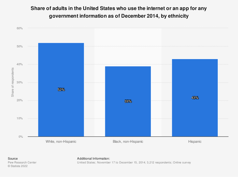 Statistic: Share of adults in the United States who use the internet or an app for any government information as of December 2014, by ethnicity | Statista