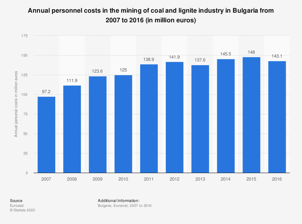 Statistic: Annual personnel costs in the mining of coal and lignite industry in Bulgaria from 2008 to 2016 (in million euros) | Statista