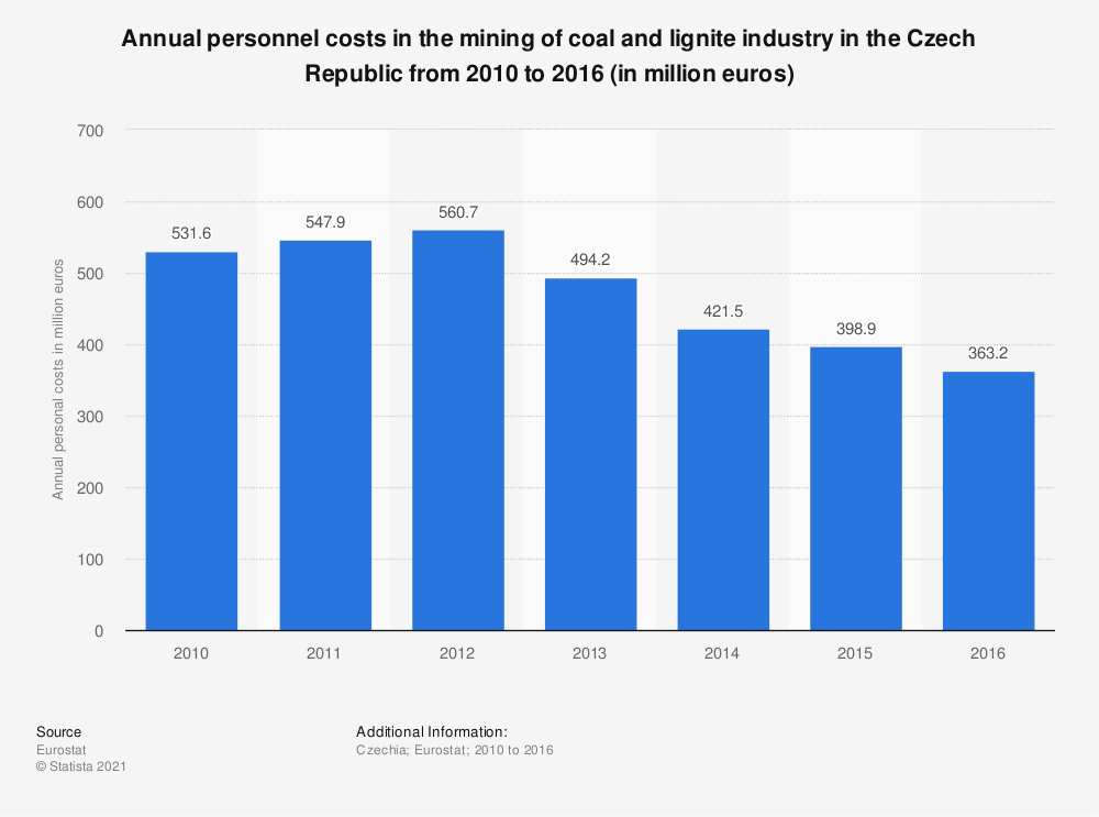 Statistic: Annual personnel costs in the mining of coal and lignite industry in the Czech Republic from 2010 to 2016 (in million euros) | Statista