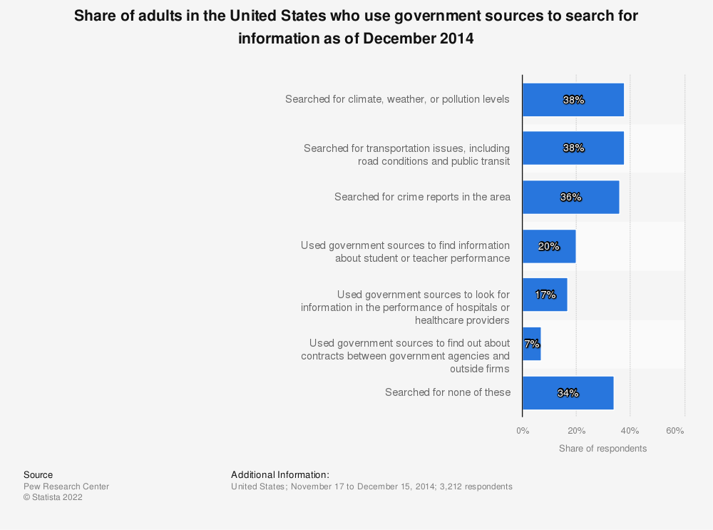Statistic: Share of adults in the United States who use government sources to search for information as of December 2014 | Statista
