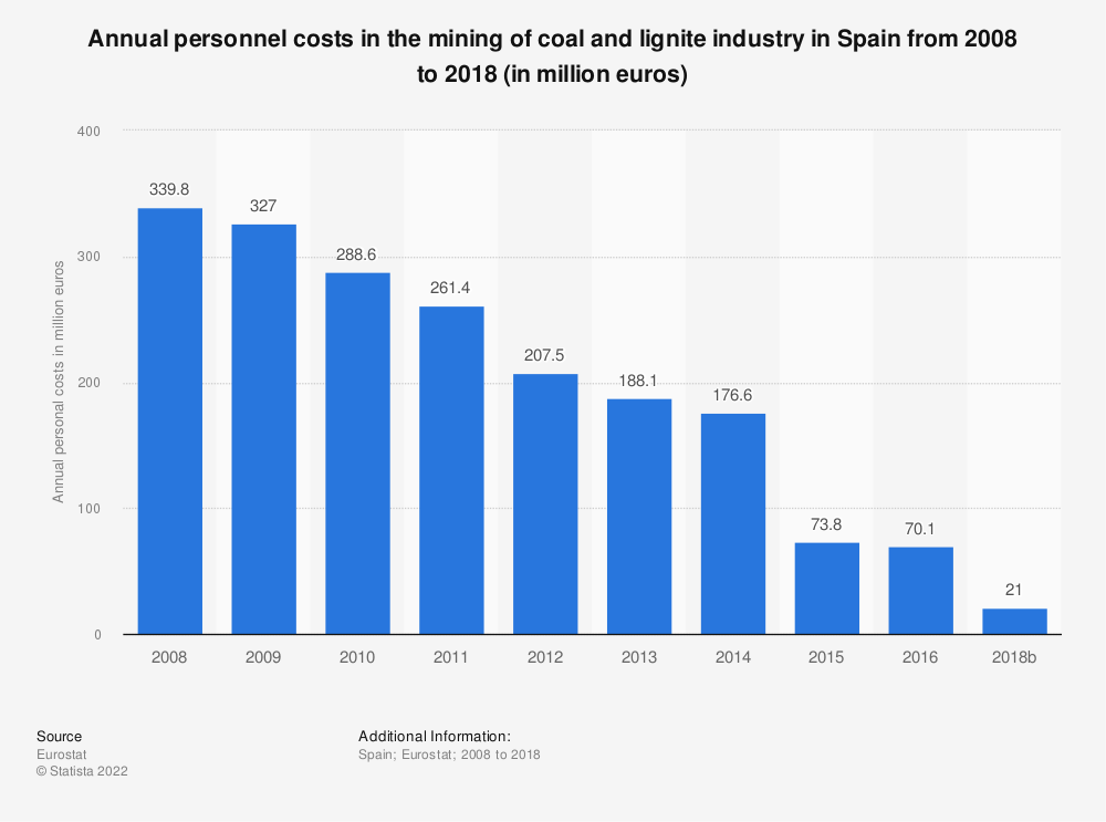 Statistic: Annual personnel costs in the mining of coal and lignite industry in Spain from 2008 to 2016 (in million euros) | Statista