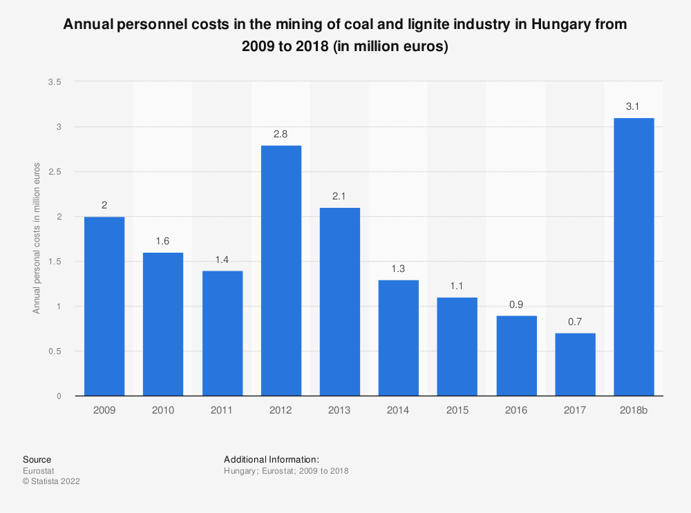 Statistic: Annual personnel costs in the mining of coal and lignite industry in Hungary from 2008 to 2016 (in million euros)   Statista