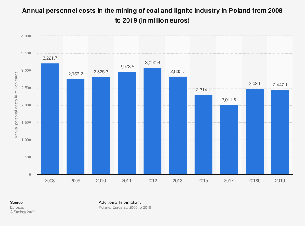 Statistic: Annual personnel costs in the mining of coal and lignite industry in Poland from 2008 to 2015 (in million euros) | Statista
