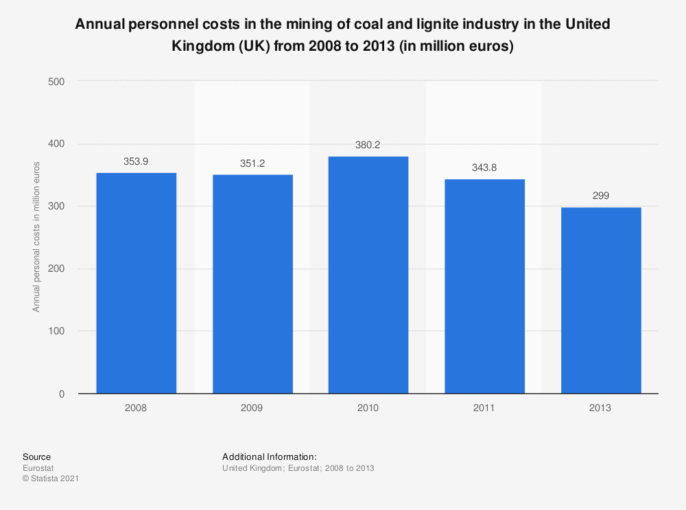 Statistic: Annual personnel costs in the mining of coal and lignite industry in the United Kingdom (UK) from 2008 to 2013 (in million euros) | Statista