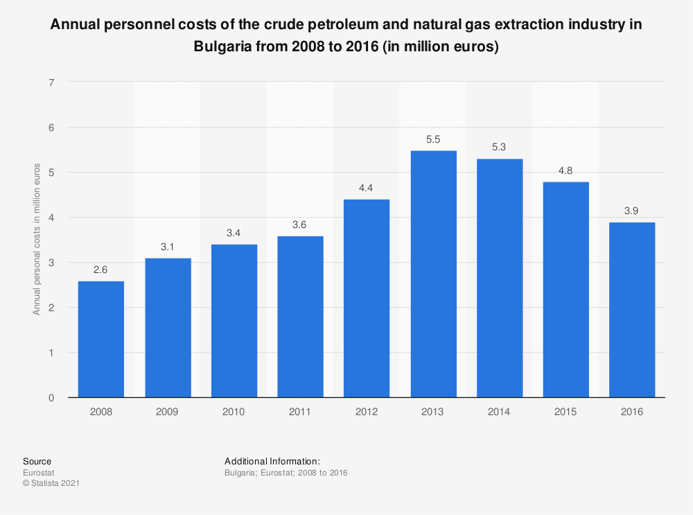 Statistic: Annual personnel costs of the crude petroleum and natural gas extraction industry in Bulgaria from 2008 to 2016 (in million euros) | Statista