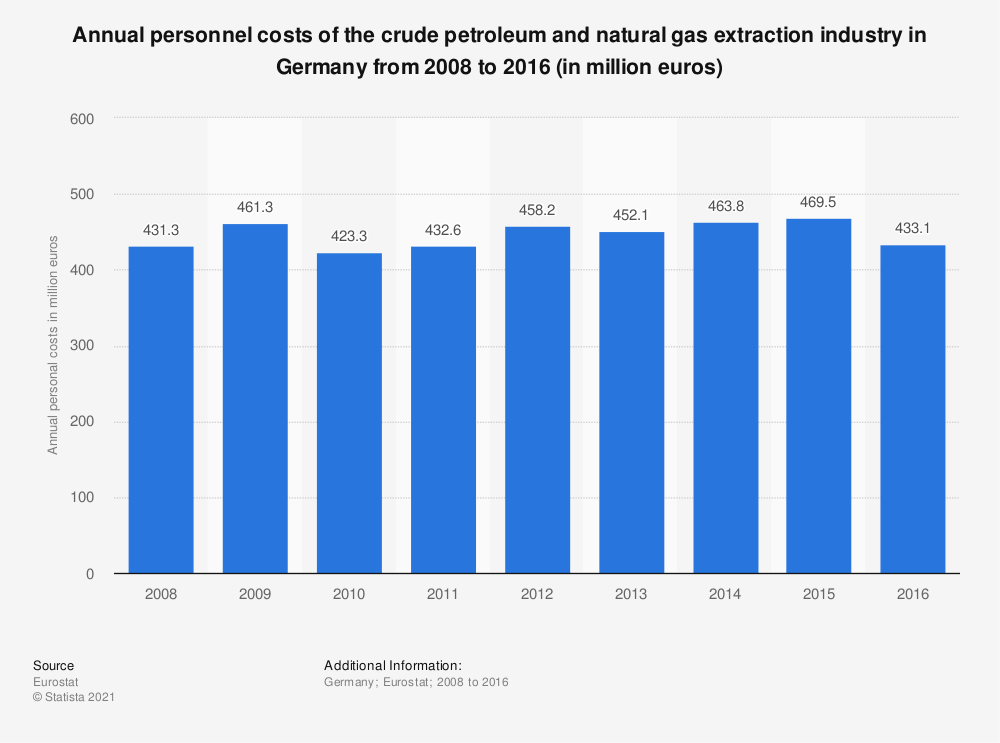 Statistic: Annual personnel costs of the crude petroleum and natural gas extraction industry in Germany from 2008 to 2016 (in million euros) | Statista