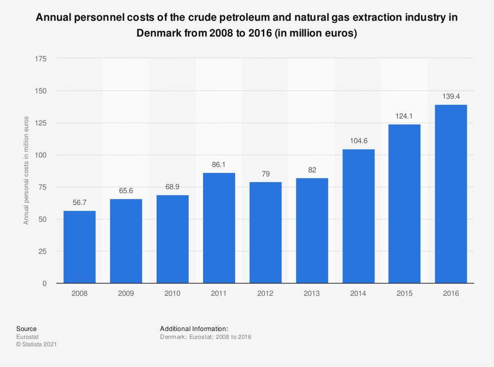 Statistic: Annual personnel costs of the crude petroleum and natural gas extraction industry in Denmark from 2008 to 2016 (in million euros) | Statista