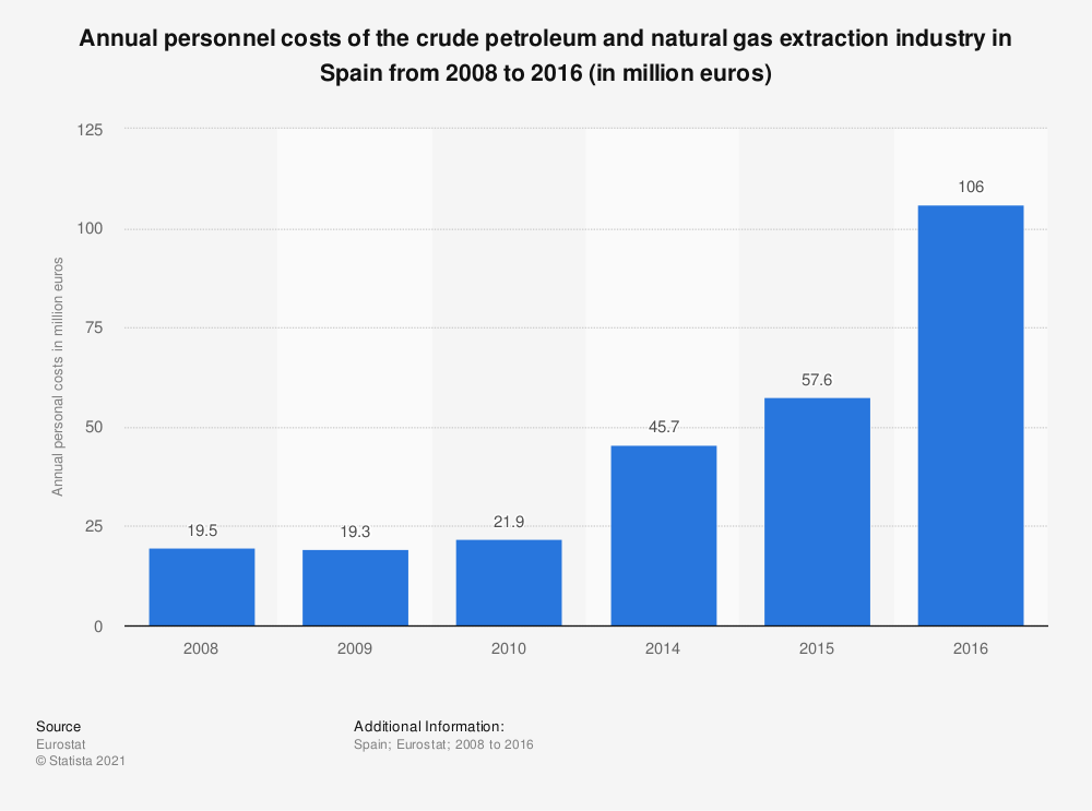 Statistic: Annual personnel costs of the crude petroleum and natural gas extraction industry in Spain from 2008 to 2016 (in million euros) | Statista