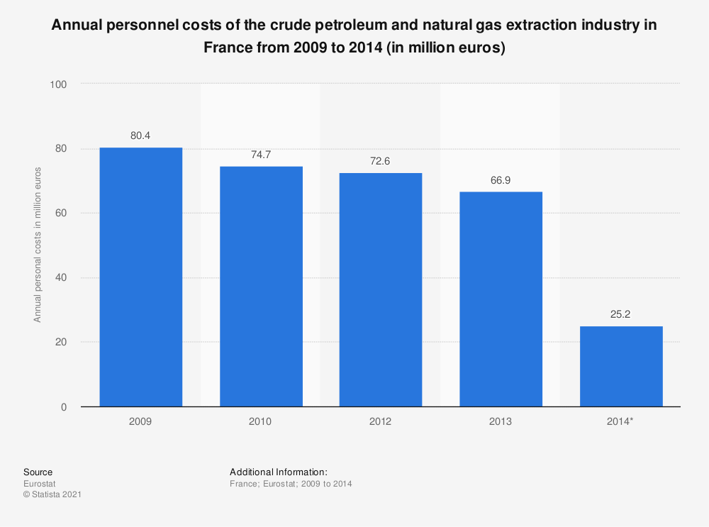 Statistic: Annual personnel costs of the crude petroleum and natural gas extraction industry in France from 2009 to 2014 (in million euros) | Statista