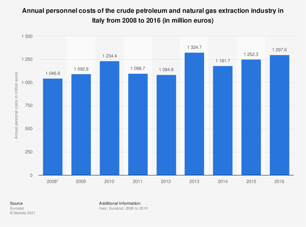 Statistic: Annual personnel costs of the crude petroleum and natural gas extraction industry in Italy from 2008 to 2016 (in million euros) | Statista
